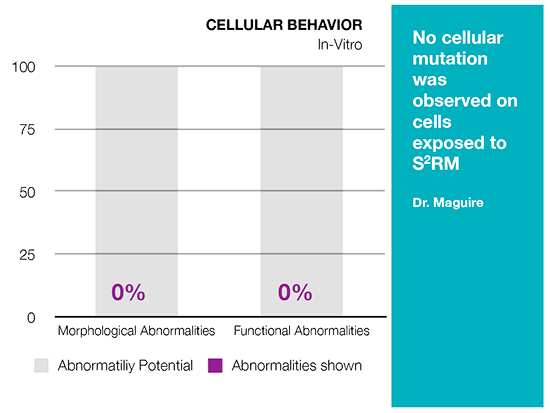 Cellular Behavior