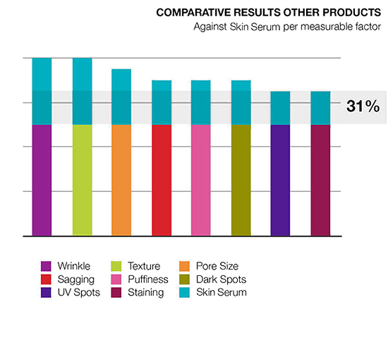 Comparative Results Other Products