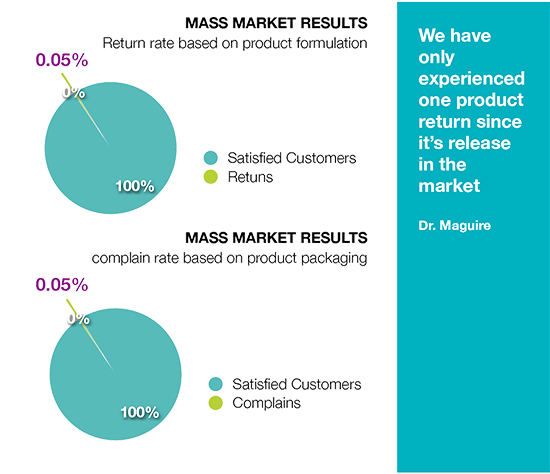 Mass Market Results