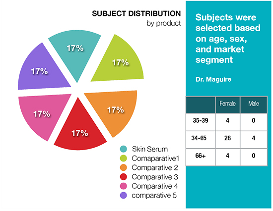 Subject Distribution by Product
